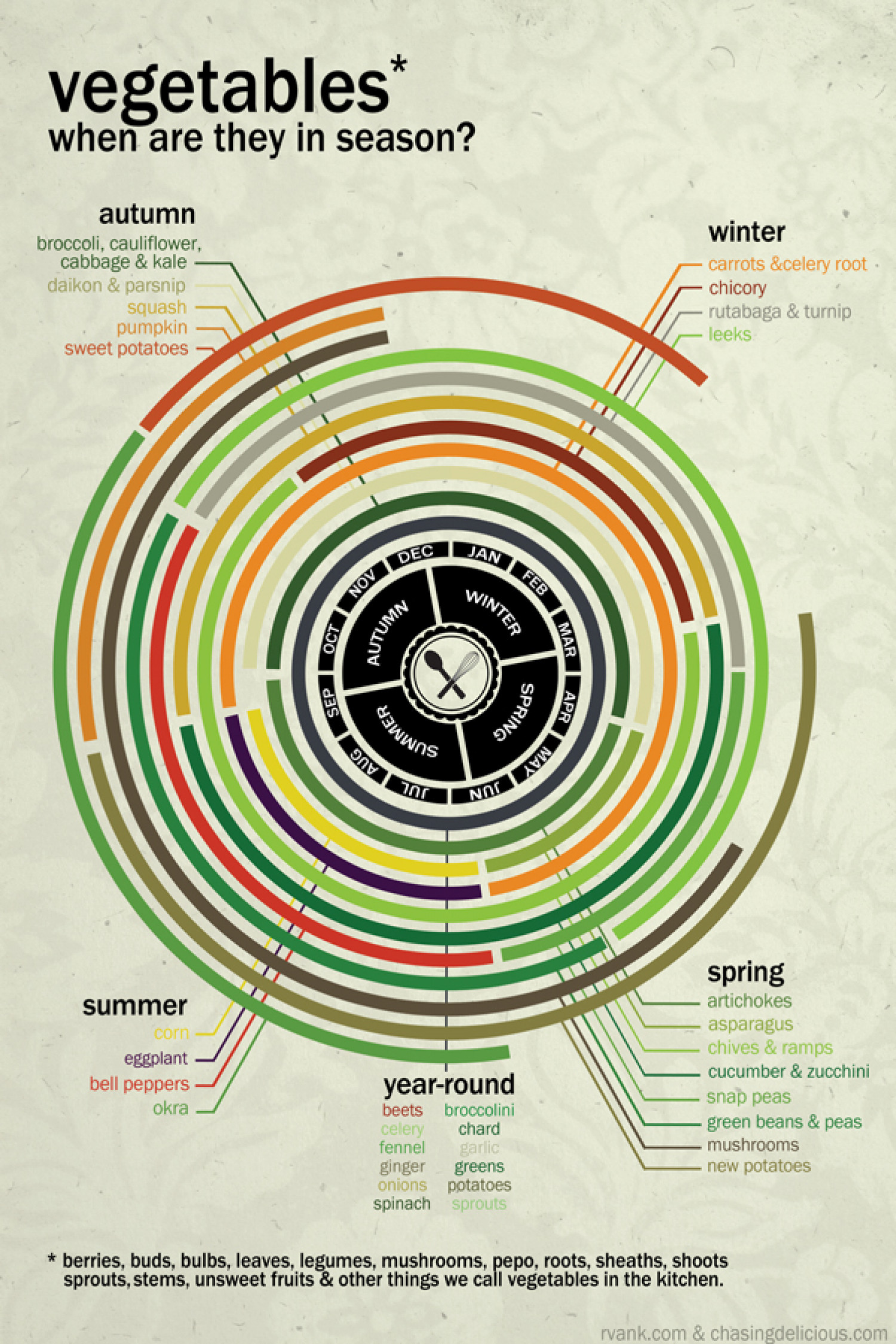 Vegetables: When Are They in Season? Infographic