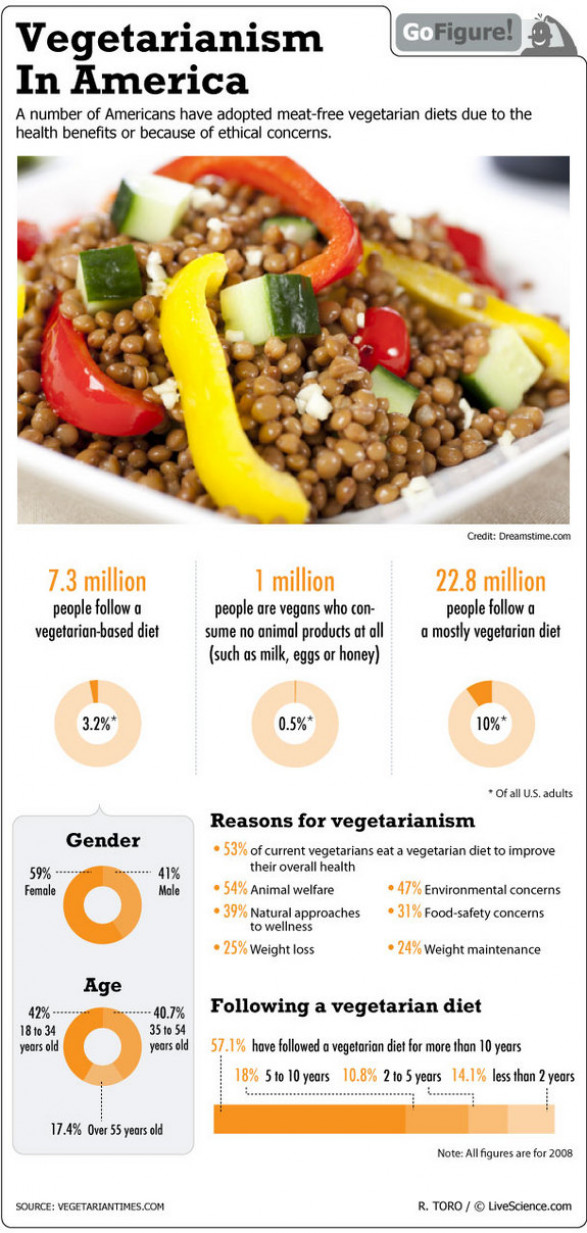 Vegetarian Diet Preferred by Americans