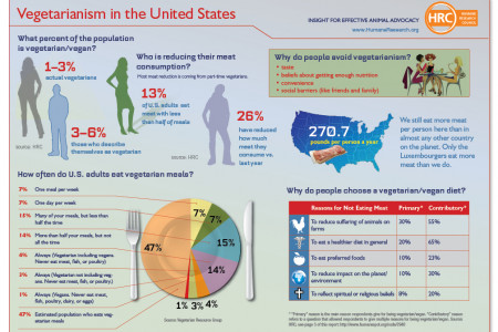 Vegetarianism in the United States Infographic
