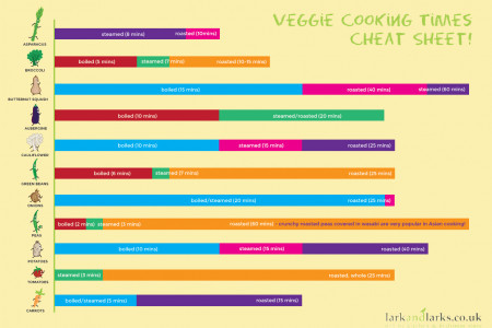 Veggie Cooking Times Cheat Sheet Infographic