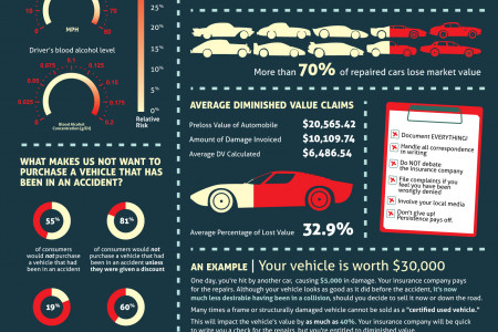 Vehicle Diminished Value Infographic