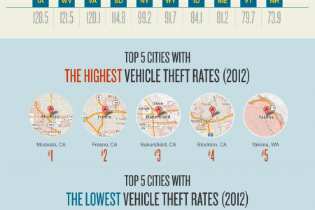 Vehicle Theft in the United States Infographic