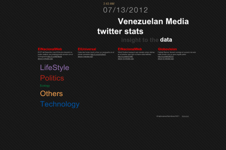 Venezuelan Media twitter stats insight to the data Infographic