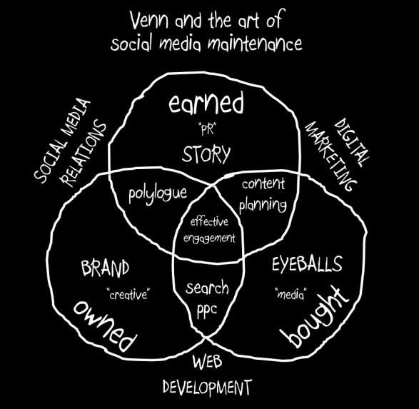 Venn and the Art of Social Media Management