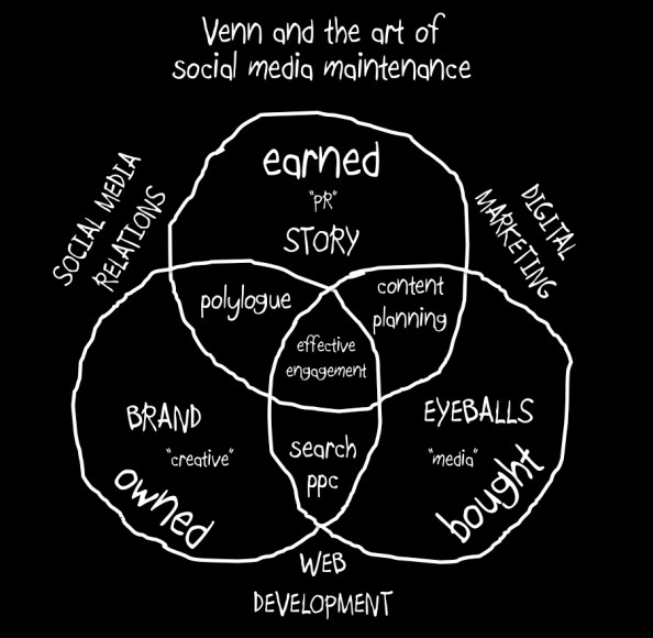 Venn and the Art of Social Media Management Infographic