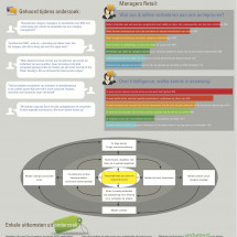 Verbeteringen actieproces en promotieproces Retail Infographic