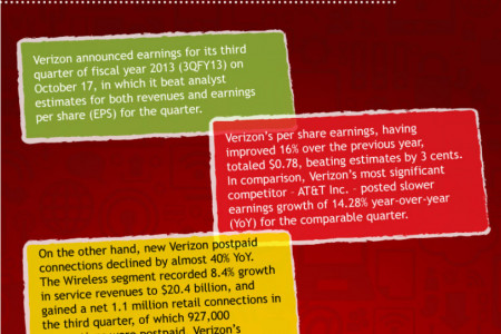 Verizon Earnings Review Infographic