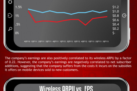 Verizon Stock Price Drivers Infographic