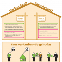 Verkaufen oder Vermieten, das ist hier die Frage Infographic