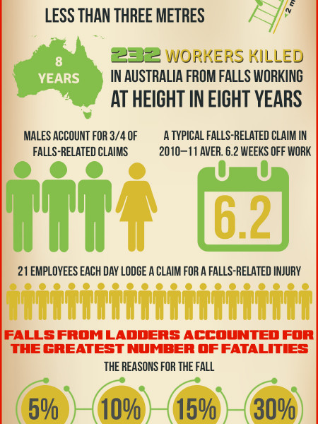 Australian Work Related Injuries & Fatalities From Working At Height Infographic