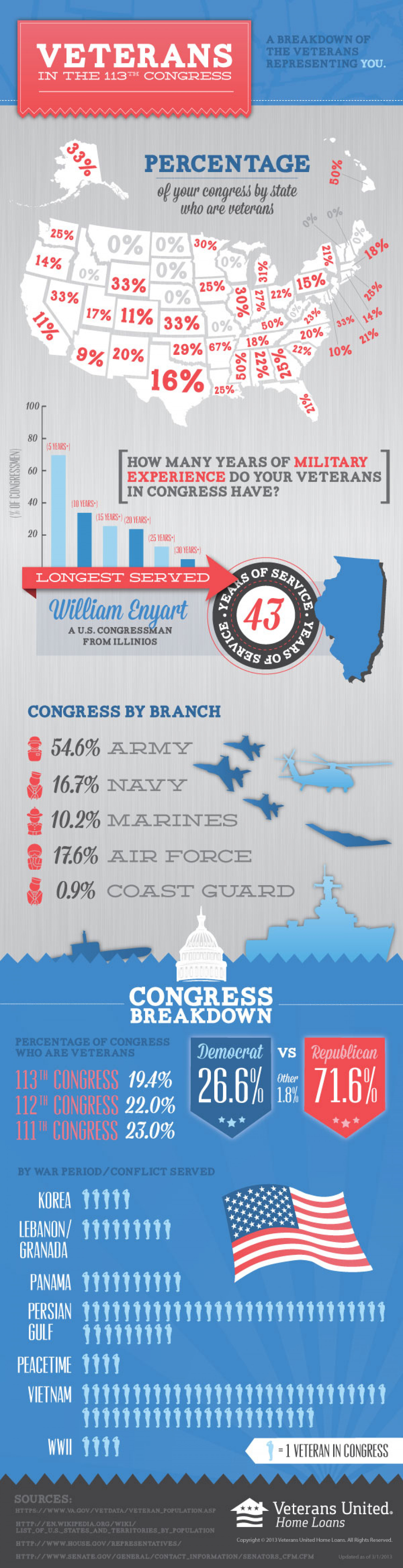Veterans in Congress Infographic