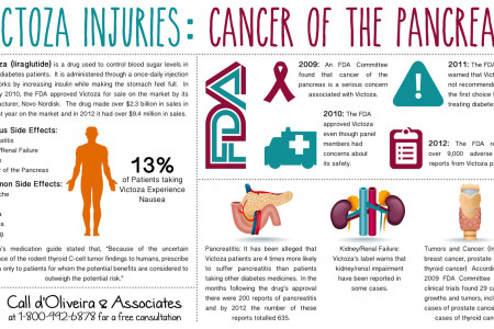 Victoza Injuries: Cancer of the Pancreas Infographic