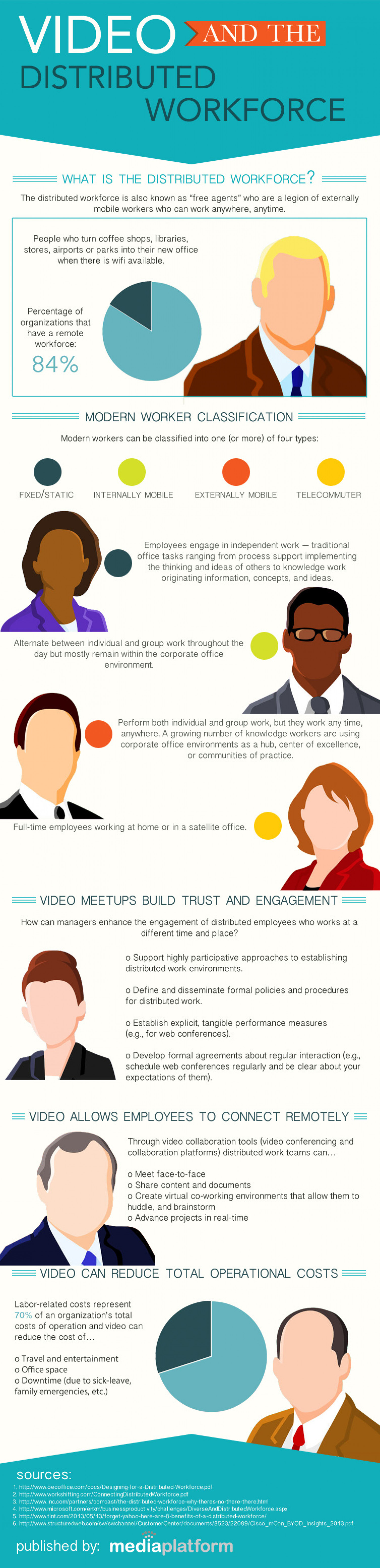 Video and the Distributed Workforce  Infographic
