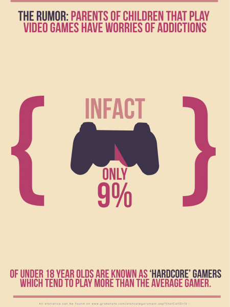 Video Game Addiction Infographic