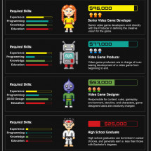 Video Game Designer's Salary Infographic