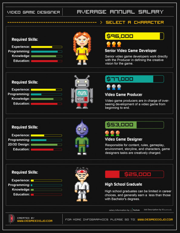Video Game Designer&#039;s Salary Infographic
