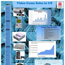 Video Game Sales n US Infographic