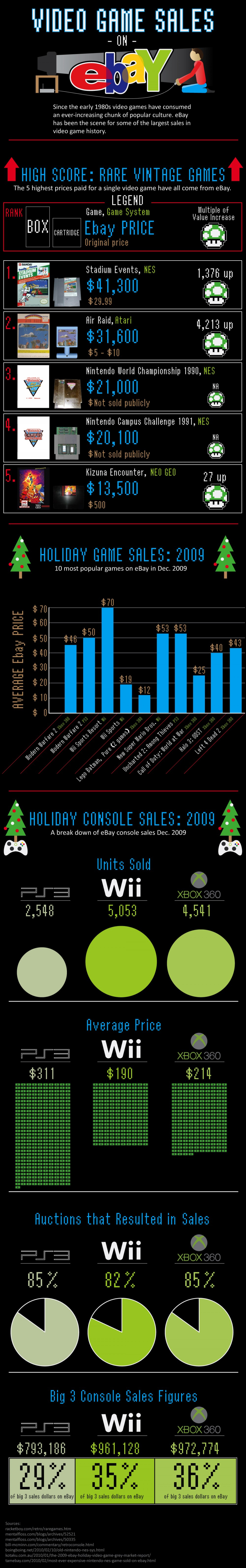 Video Game Sales on eBay Infographic