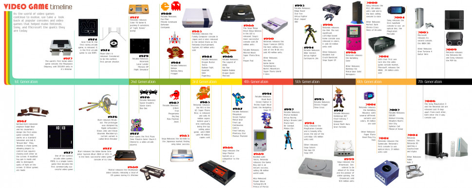Video Game Timeline Infographic