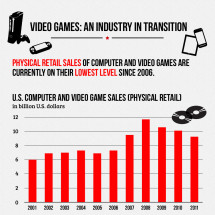 Video Games: An Industry in Transition Infographic