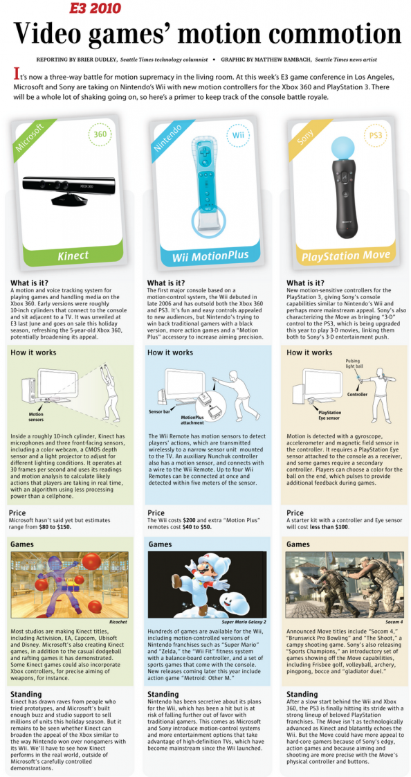 Video Games' Motion Commotion Infographic