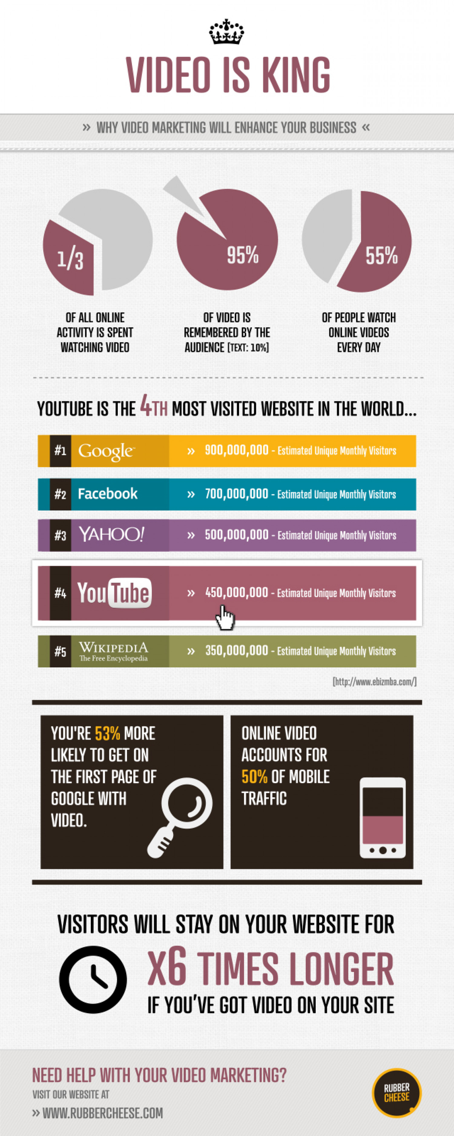 'Video is King' Infographic