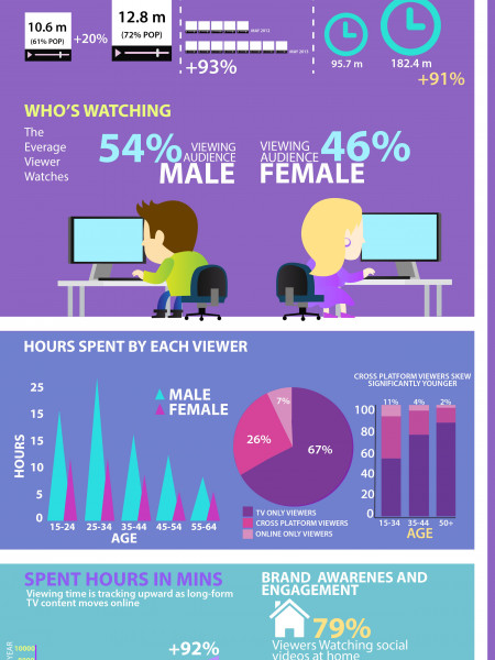Video on Internet study Infographic