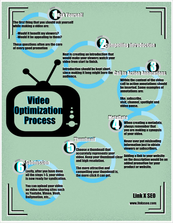 Video Optimization Process