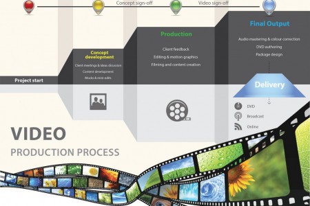 Video Production - What's involved? Infographic