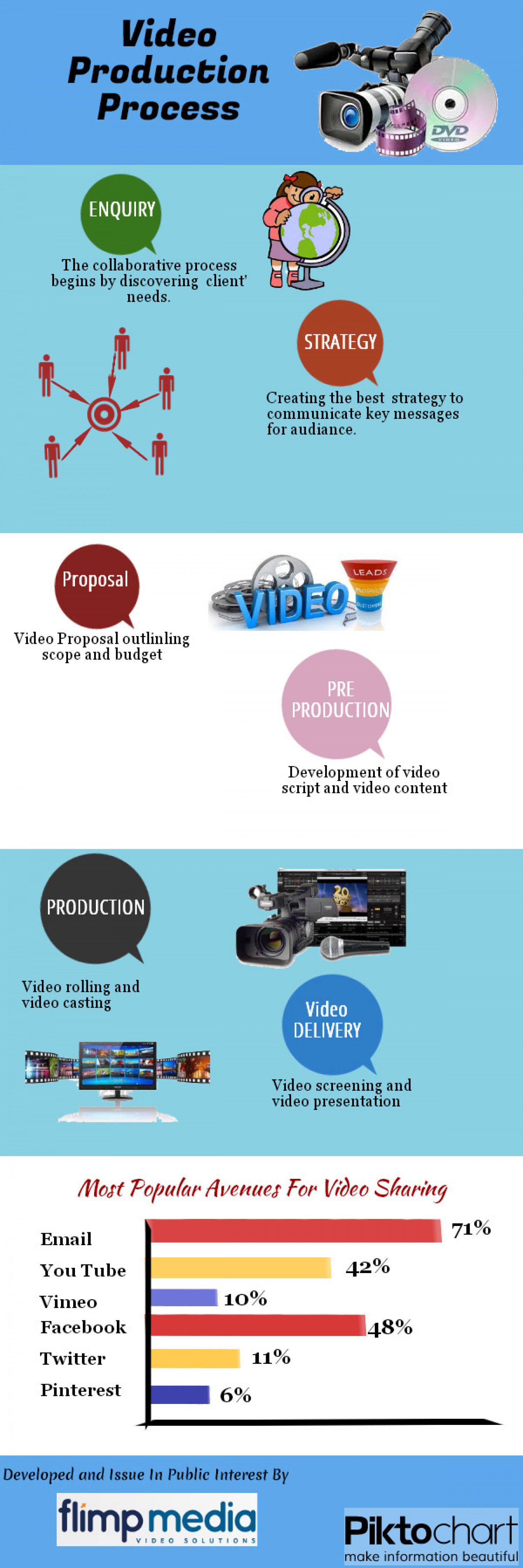 Video Production Process Infographic
