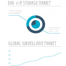Video Surveillance in Numbers Infographic