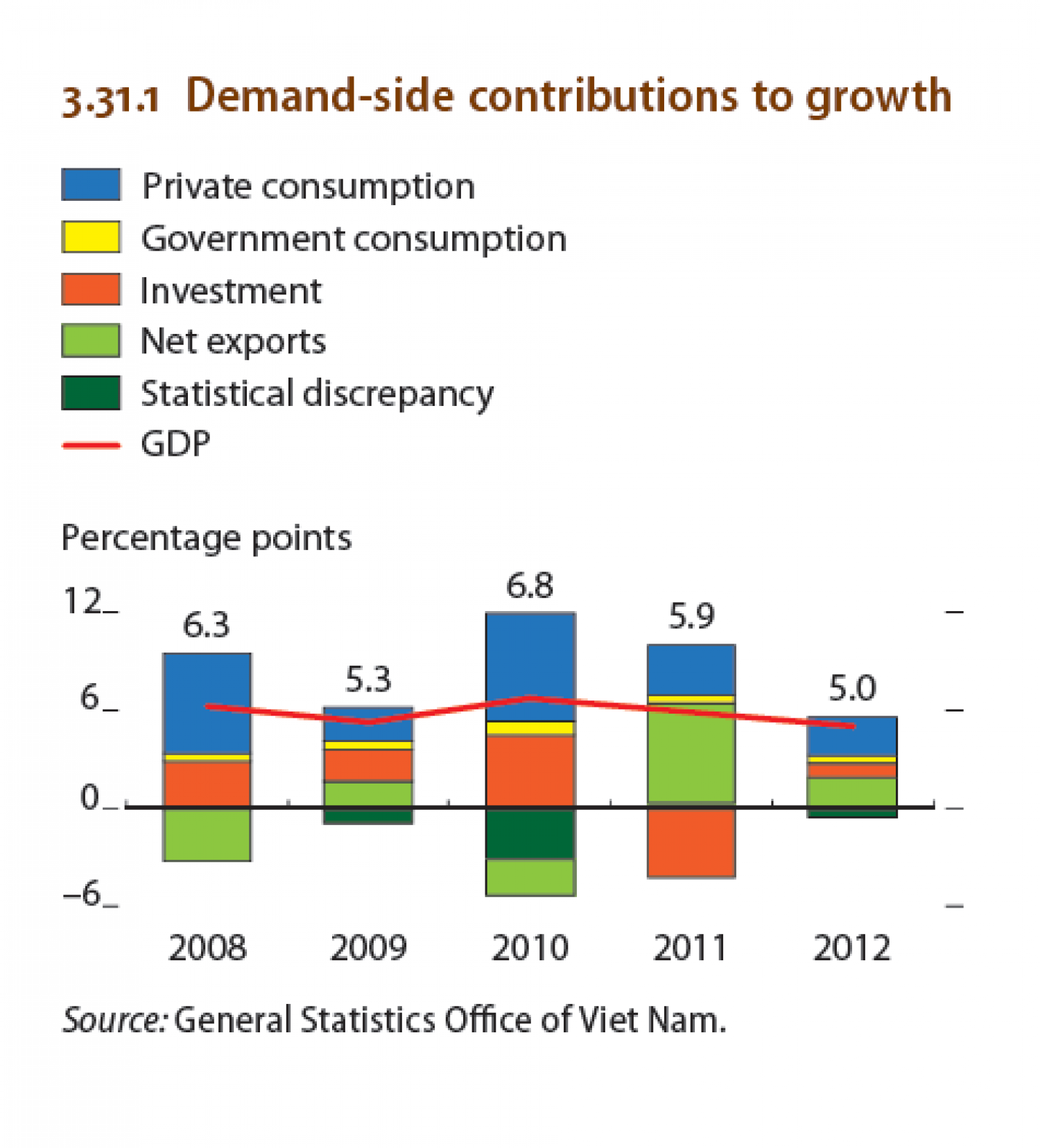 Viet nam : Demand-side contributions to growth Infographic