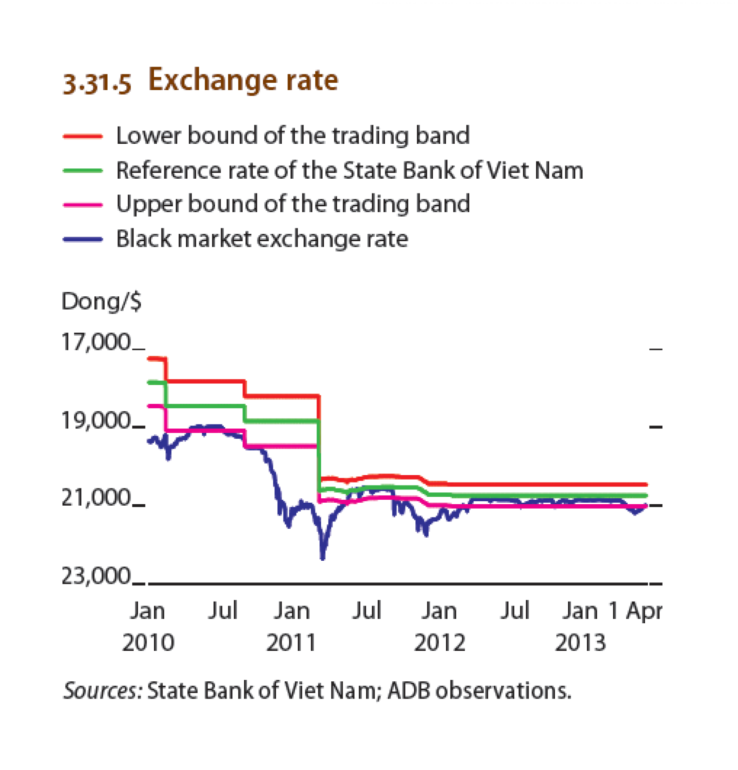 Viet nam : Exchange rate Infographic