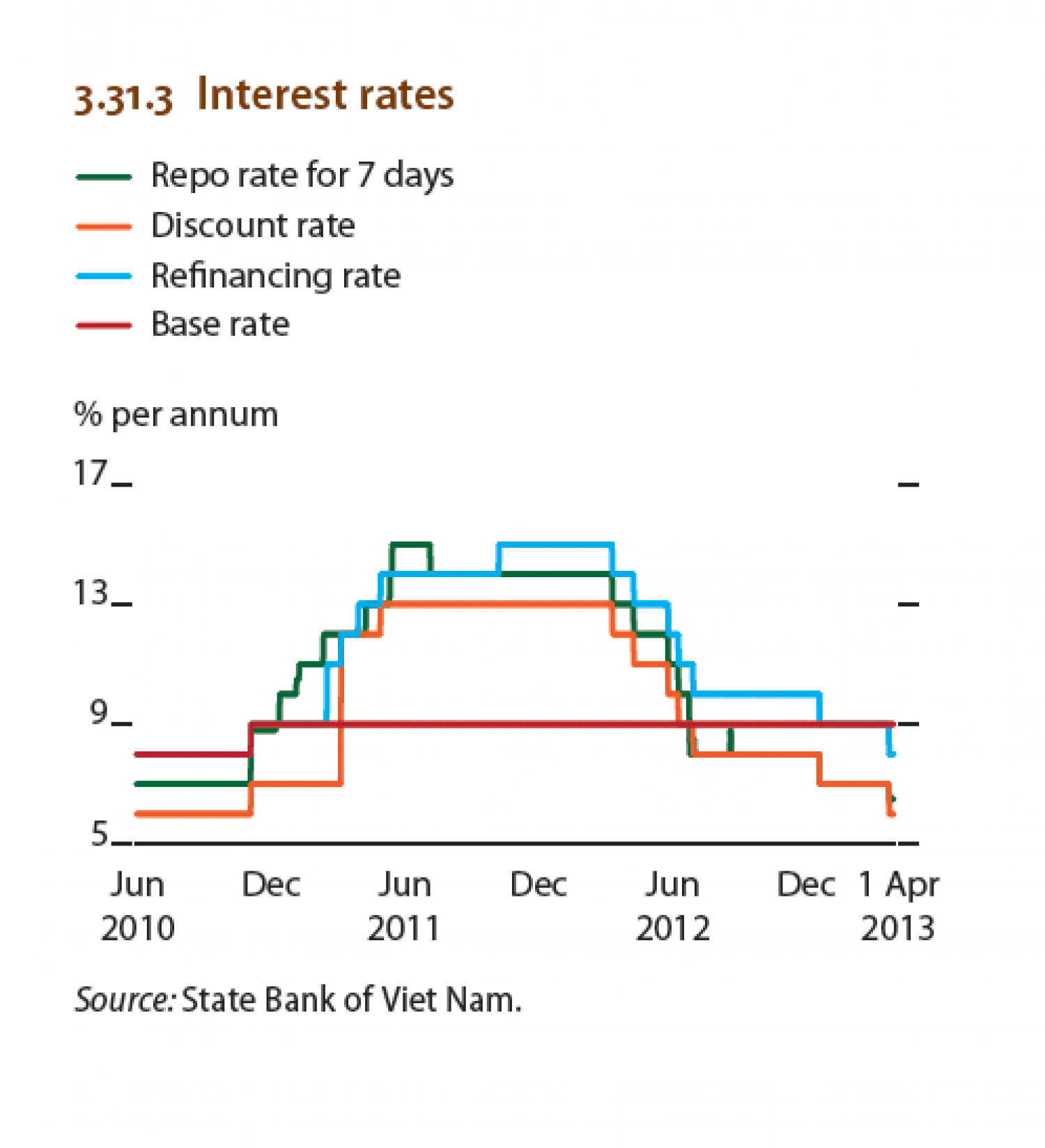 Viet nam : Interest rates Infographic