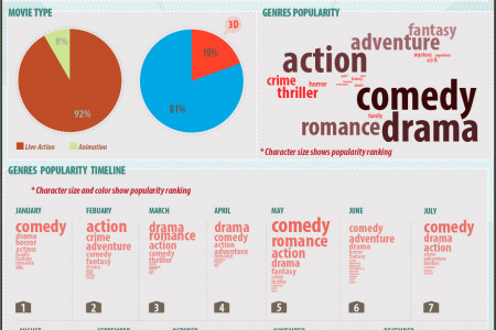 Vietnam Cinema 2012 Report (English Version) Infographic