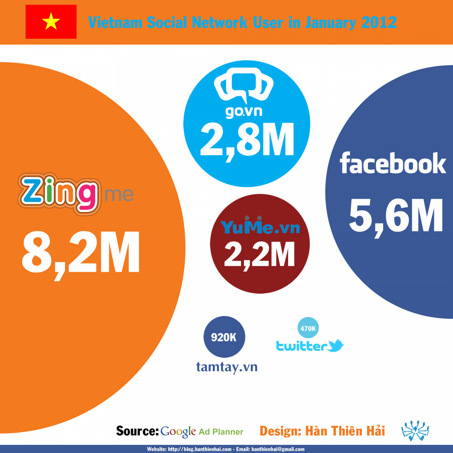 Vietnam Social Network User in January 2012 Infographic