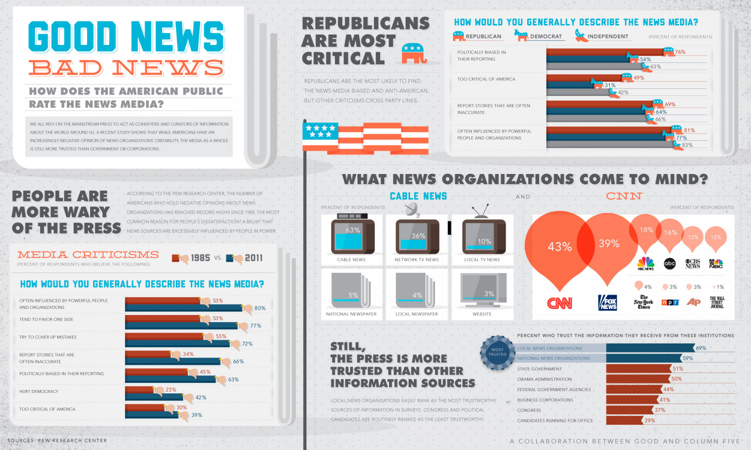Views on the News  Infographic