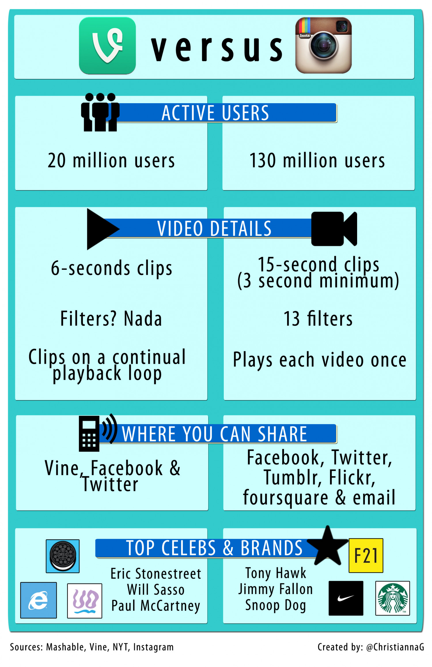 Vine vs. Instagram: The Video Battle Begins Infographic