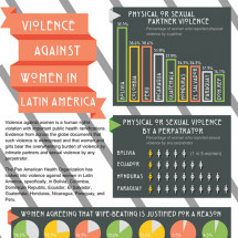 Violence Against Women in Latin America Infographic