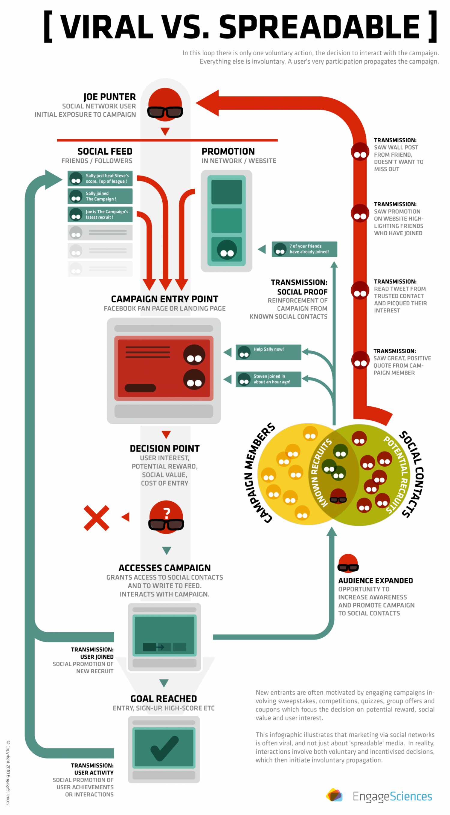 Viral Marketing Vs Spreadable Media Infographic