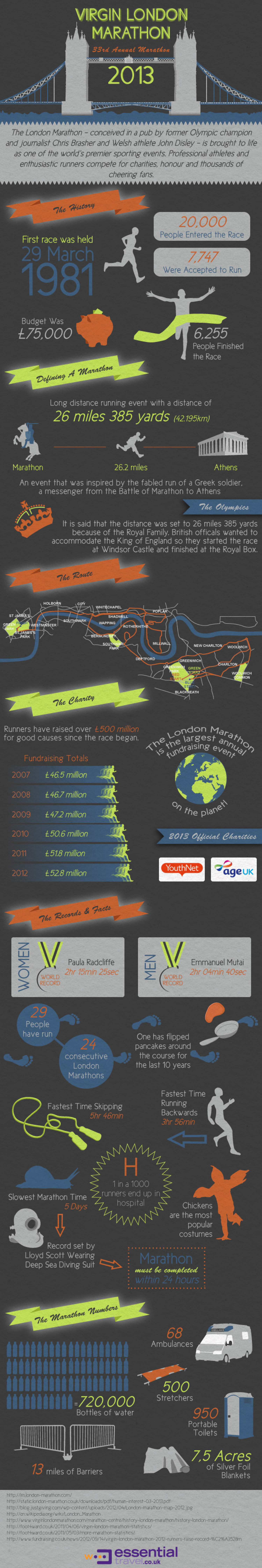 Virgin London Marathon 2013 Infographic