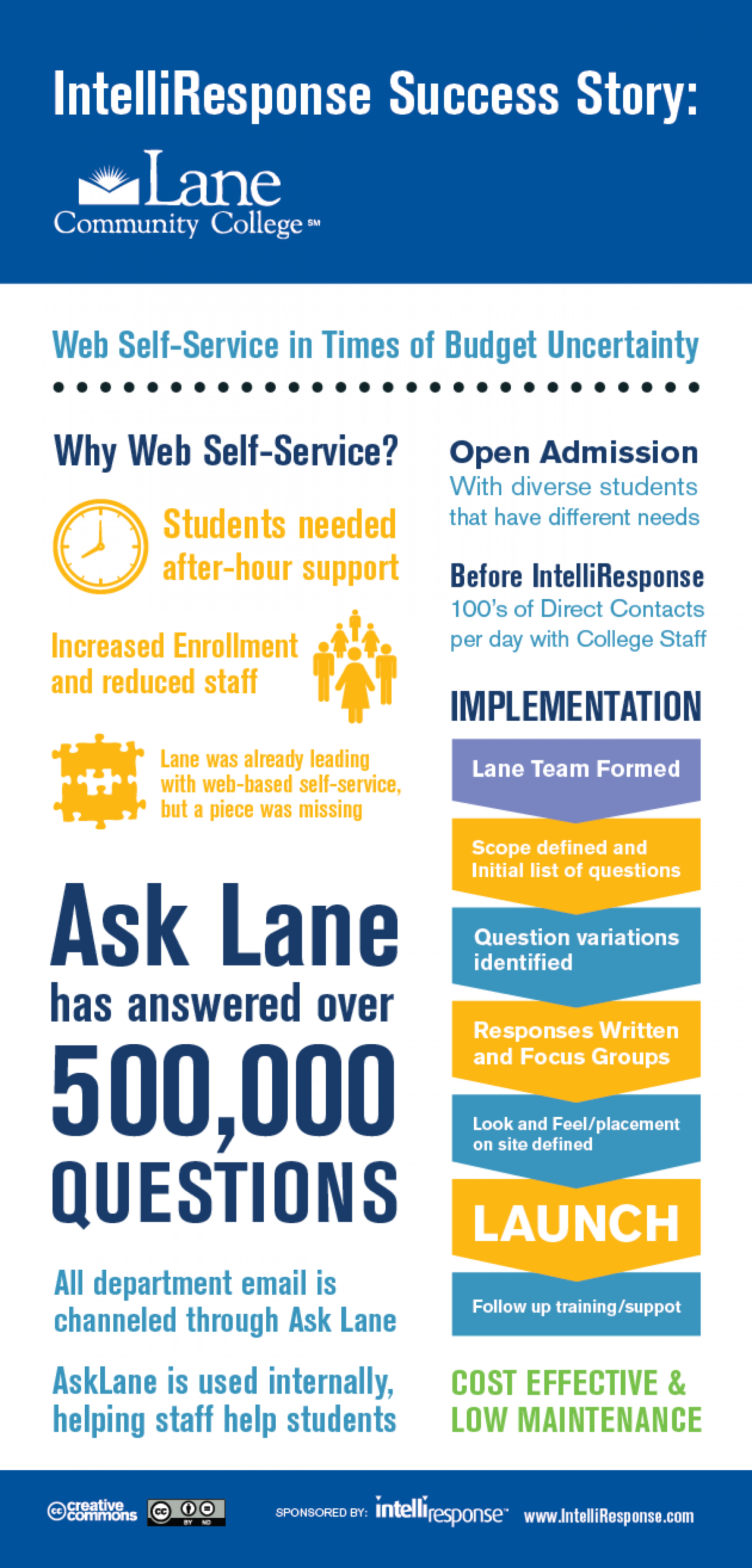 Virtual Agent Answers 500,000 Questions for Lane Community College Infographic