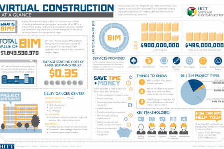 Virtual Construction @ HITT Contracting Inc. Infographic