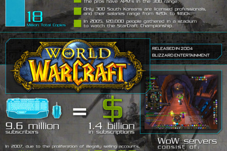 Virtual Worlds: The Rise of e-Sports Infographic