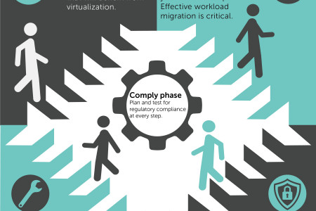 Virtualization implementation lifecycle—taking it one step at a time Infographic