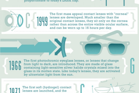 Vision Correction Timeline Infographic