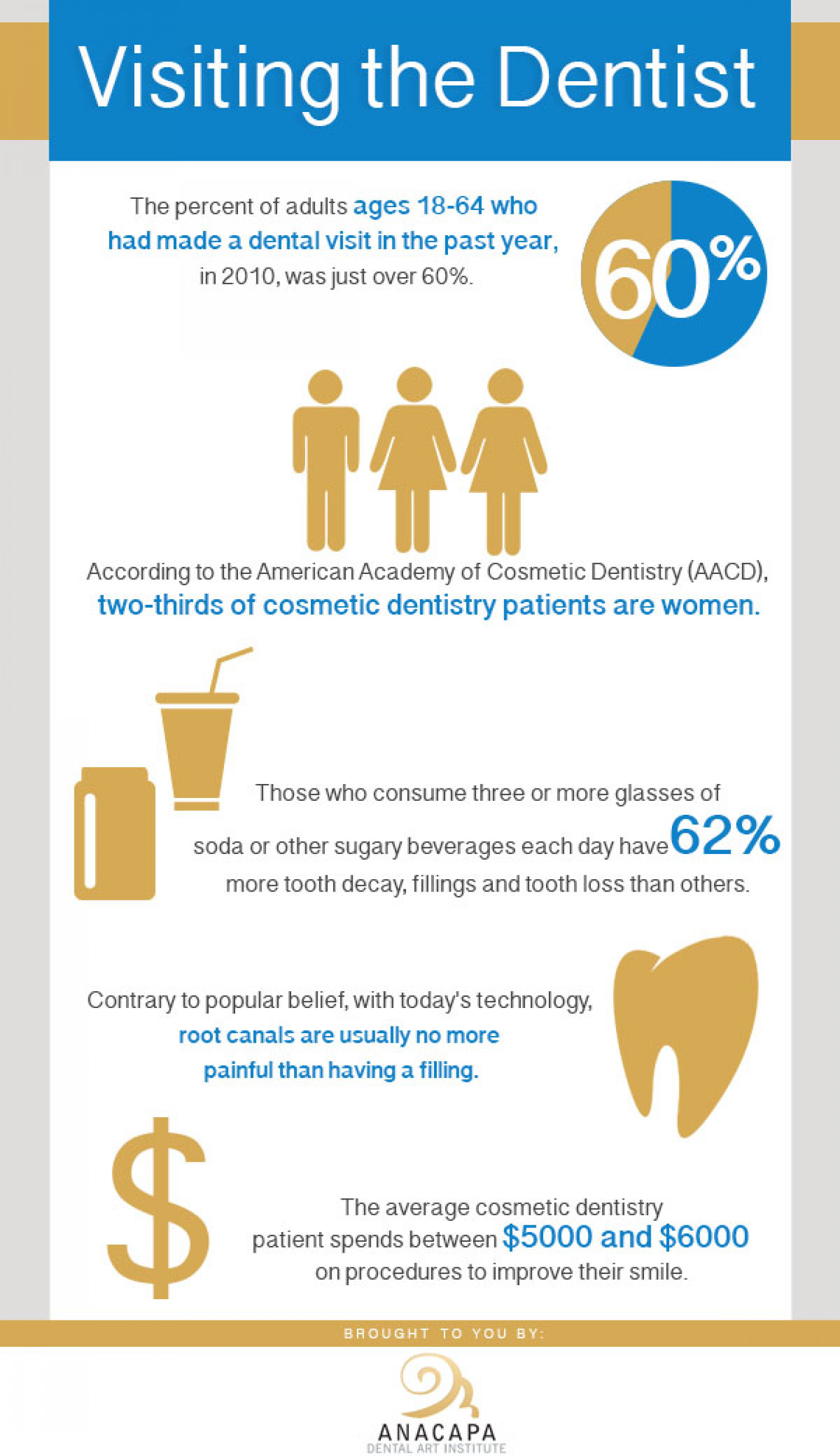 Visiting The Dentist Infographic