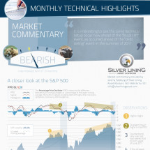Visual Capitalist Market Intelligence: December Infographic