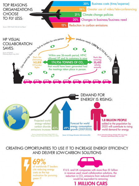 Visual Collaboration Saves the Environment - Let me count the ways... Infographic