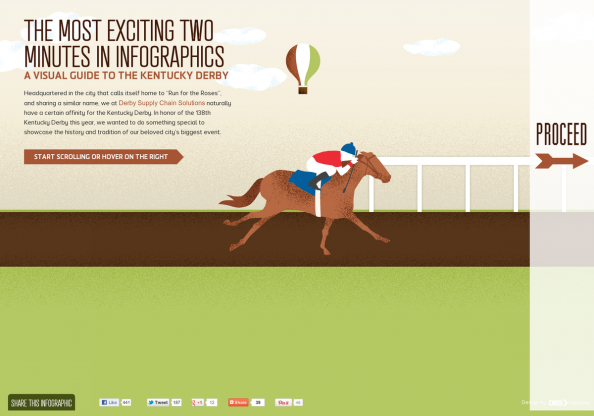 Visual Guide to the Kentucky Derby Infographic